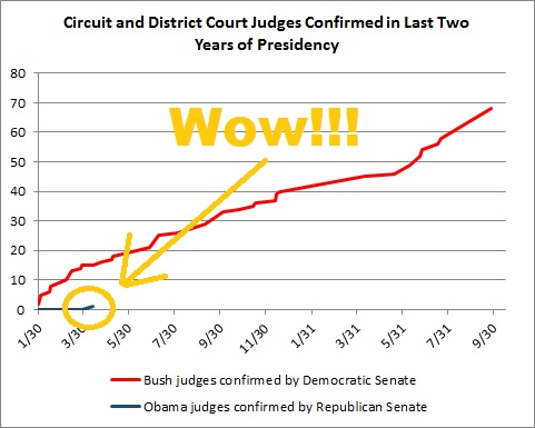McConnell's Remarkable Record of Confirming Judicial Nominees