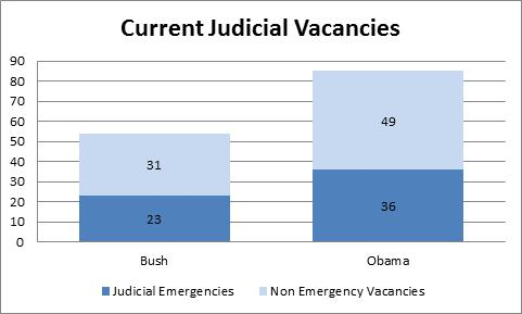 judicialnoms