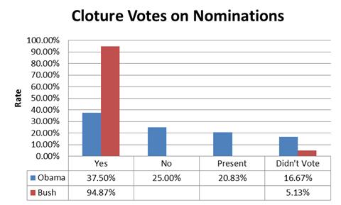 Hatch Cloture Votes