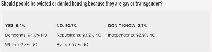Equality Louisiana polls shows 93.7% oppose LGBT housing discrimination