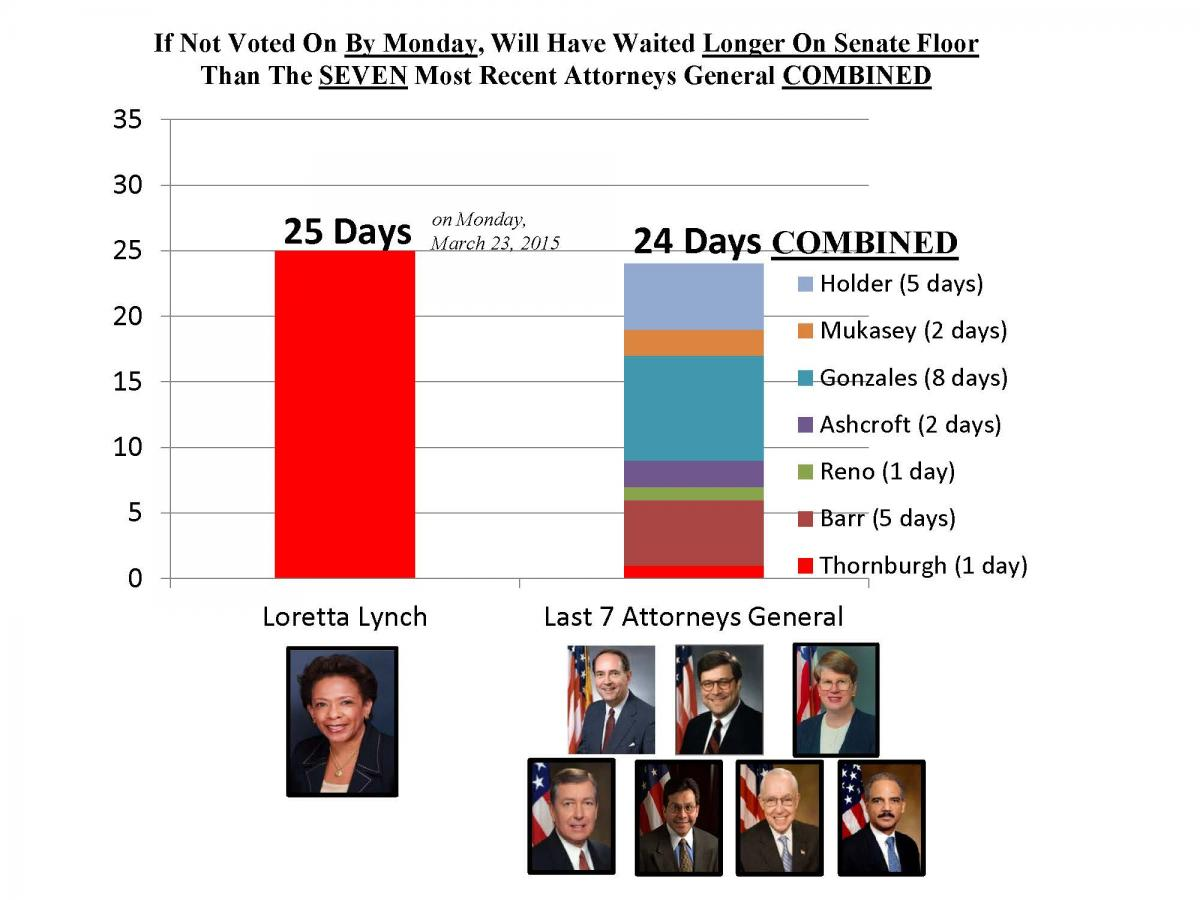 Chart: Loretta Lynch vs. other attorney general confirmations